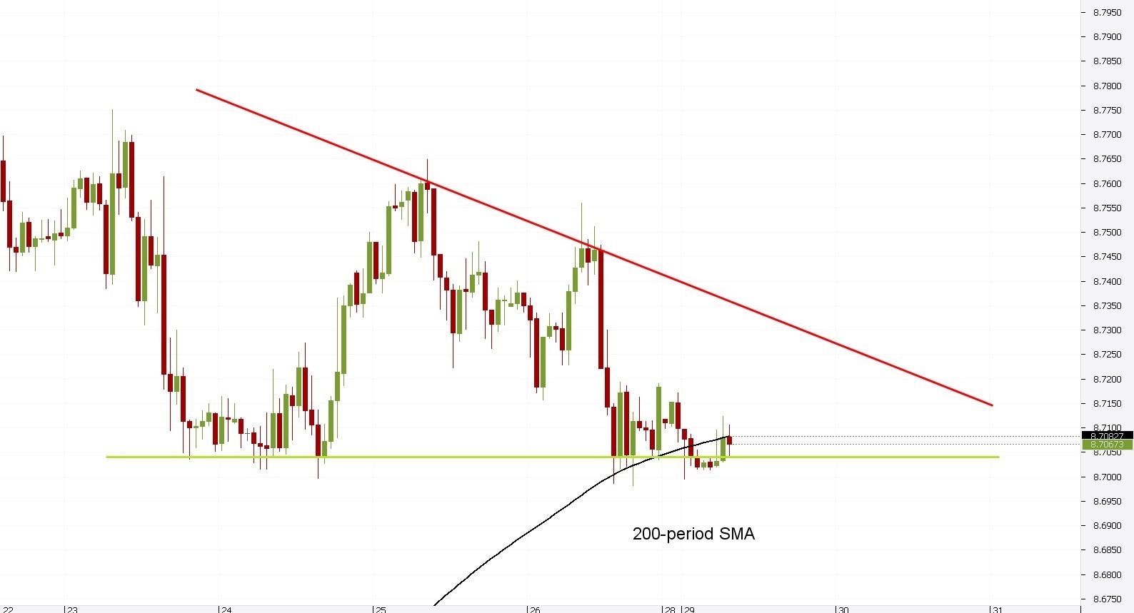 EUR/HKD 1H Chart: Descending Triangle