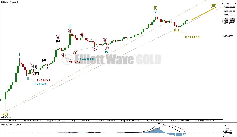 elliott wave trader bitcoin