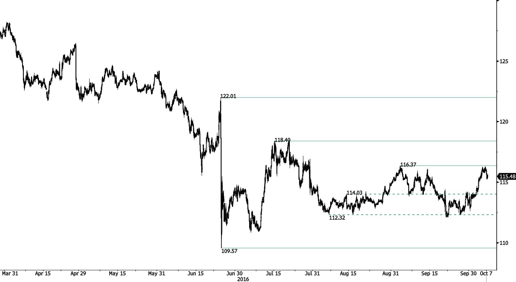 Forex eur gbp analysis