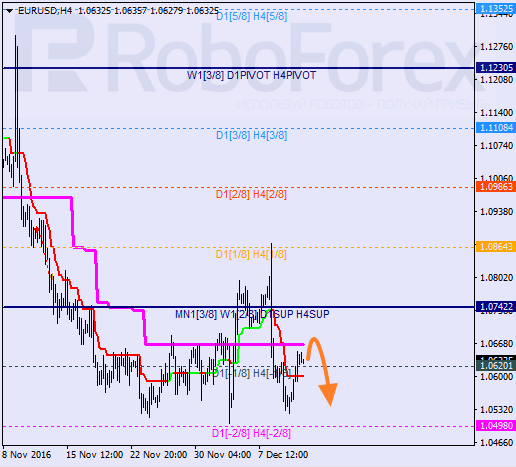 At The H1 Chart Closest Target For Bulls Is 3 8 Level If Pair Rebounds From This Bears Will Try To Start A New Descending Movement