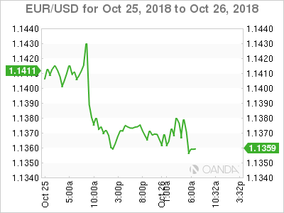 EURUSD Euro Under Pressure US Advance GDP Next