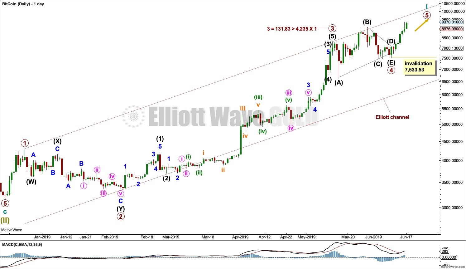 BTC/USD: Elliott Wave and Technical Analysis