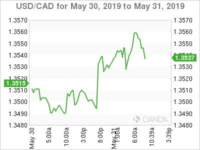 USD/CAD Forecast: Canadian dollar falls on Mexican tariffs