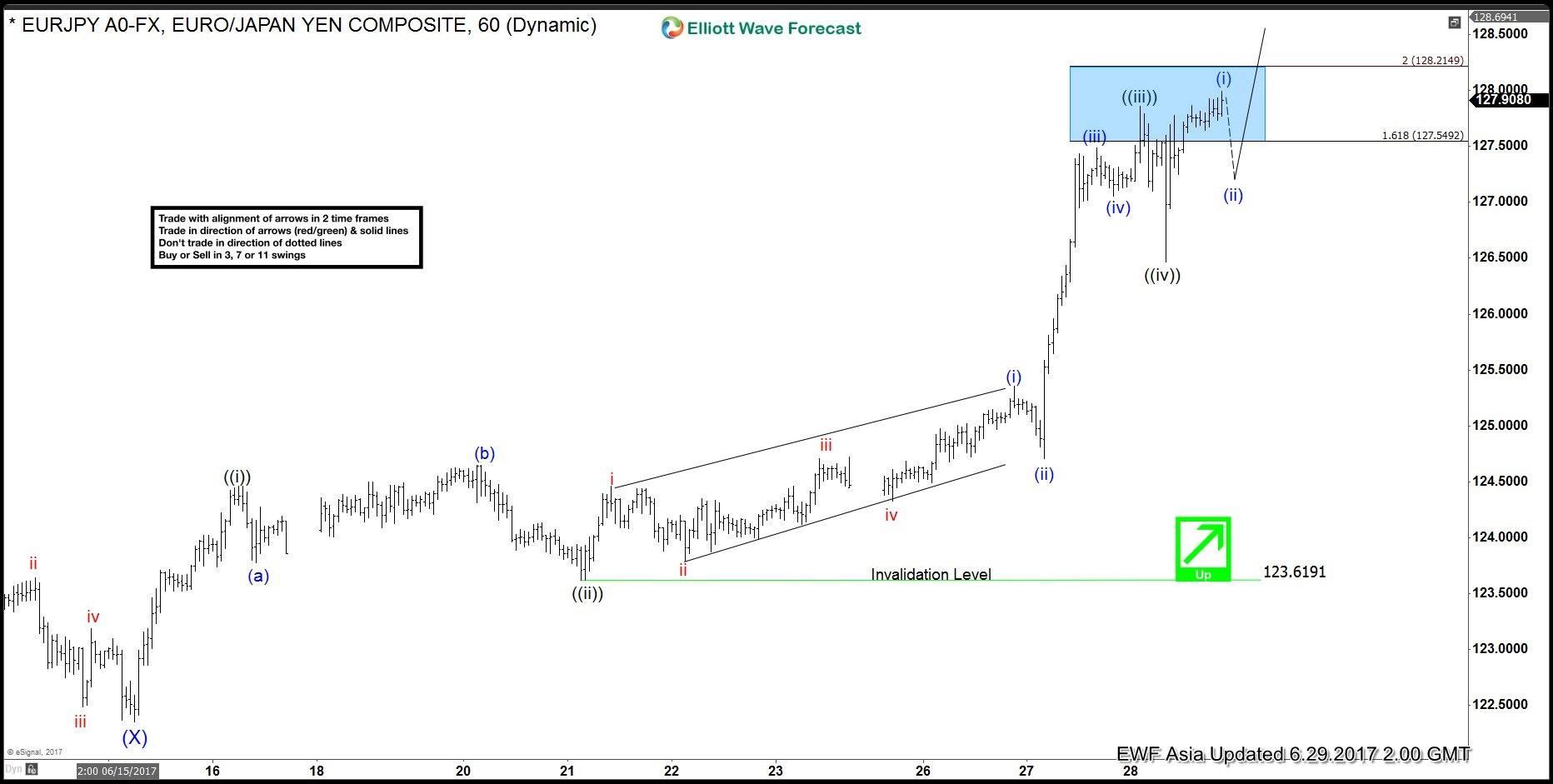 EURJPY Elliott Wave Analysis Update