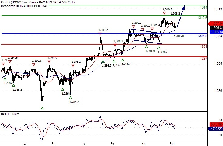Crude Oil (WTI) Intraday: Supported by a rising trend line
