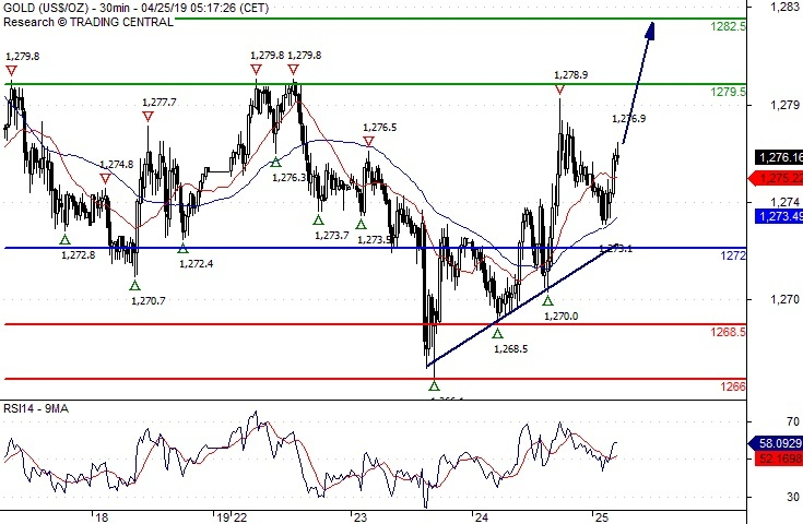 Crude Oil (WTI) Intraday: Consolidation in place