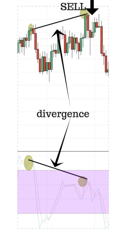 Negegive Divergence