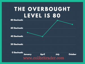 Stochastic Overbought Levels