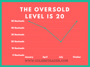 Stochastic Oversold Levels