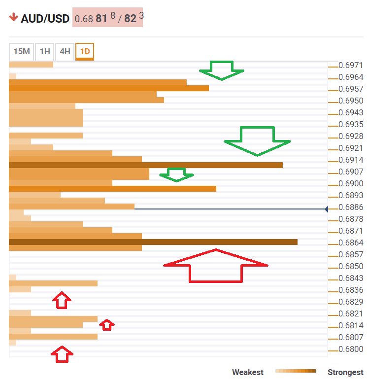 AUD USD May 21 2019 technical confluence levels