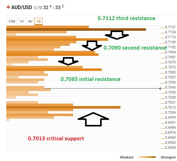 AUD USD technical confluence April 24 2019