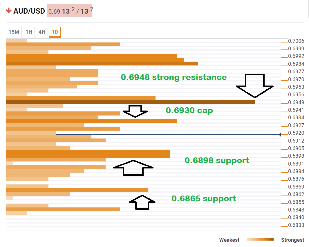 AUD USD technical confluence May 16 2019