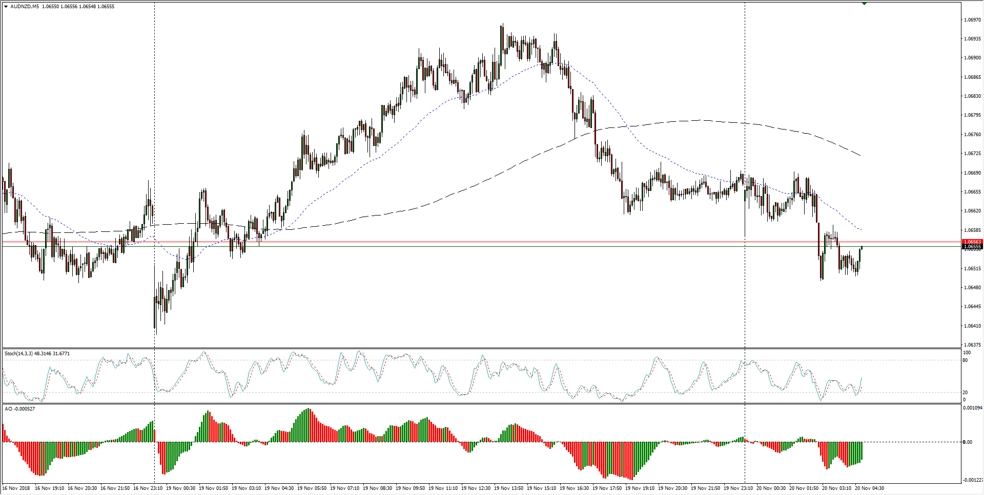 AUD/NZD Technical Analysis: Downside pressure remains a key force on the Aussie against the Kiwi