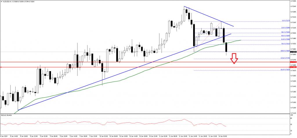 AUD/USD chart - Jan 14 - FXOpen