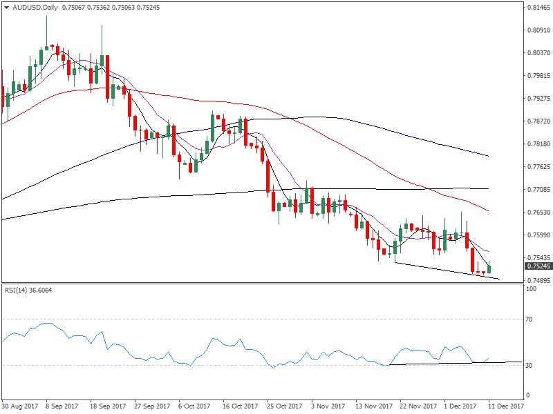 AUD/USD Forecast: Long-term bear flag breakdown?
