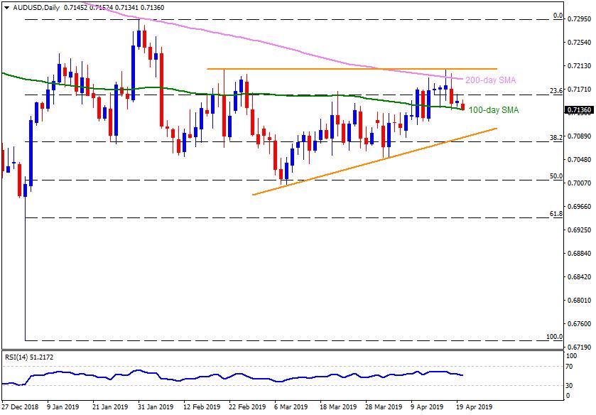 澳元/美元技术分析:100日均线在上升三角形内构成重要支撑