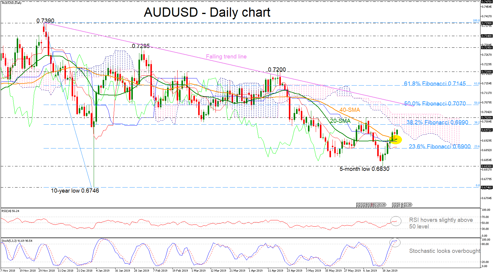 AUDUSD tops moving averages but indicators move sideways