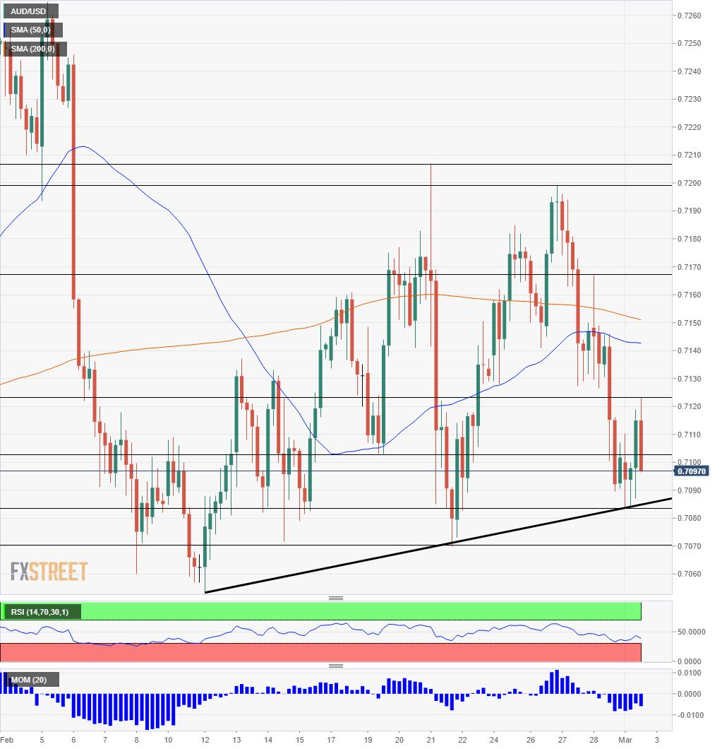 Australian dollar technical analysis March 4 8 2019