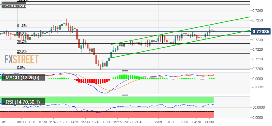 AUD/USD Technical Analysis: Intraday positive momentum pauses near 61.8% Fibo. level | Forex Crunch