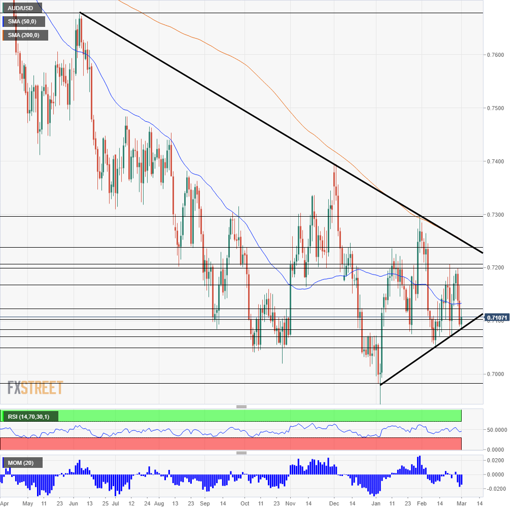 AUD USD technical analysis March 4 8 2019
