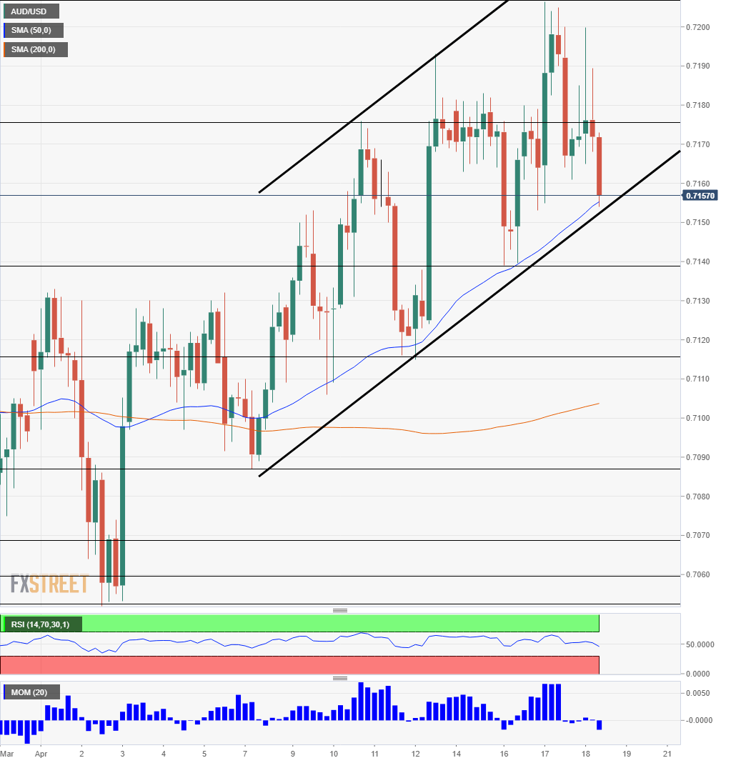 AUD/USD technical analysis April 19 2019