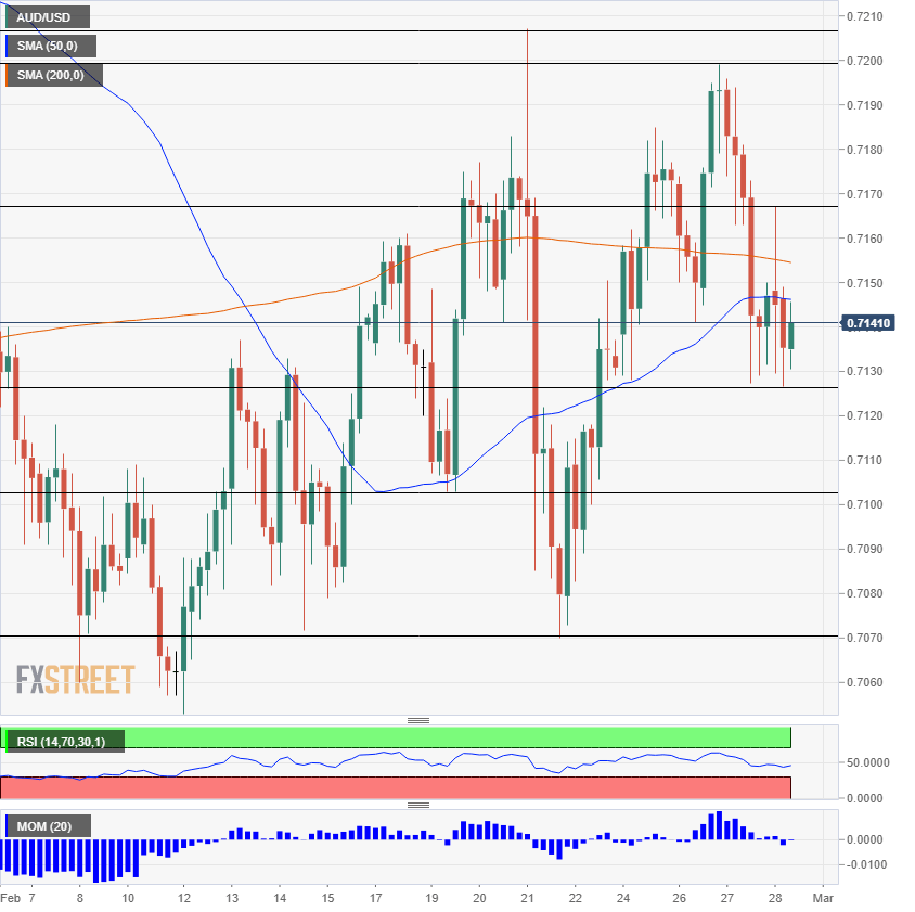 AUD USD technical analysis February 28 2019