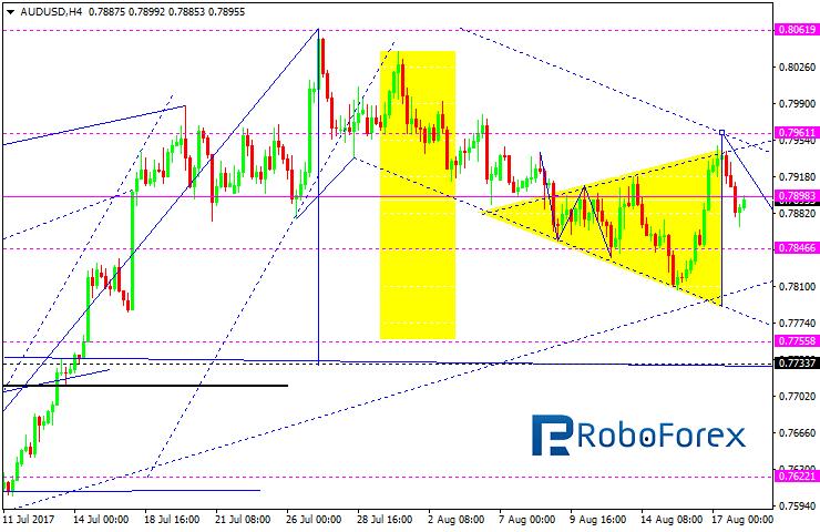 Forex forecast aud/usd