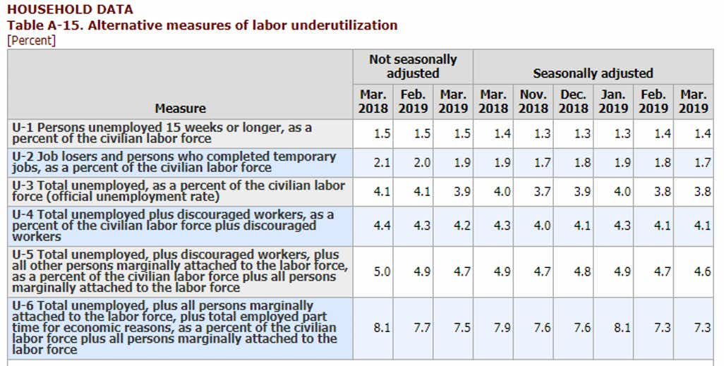 Alternative Measures of Unemployment