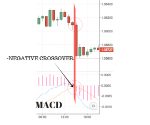 Bearish  crossover Chart