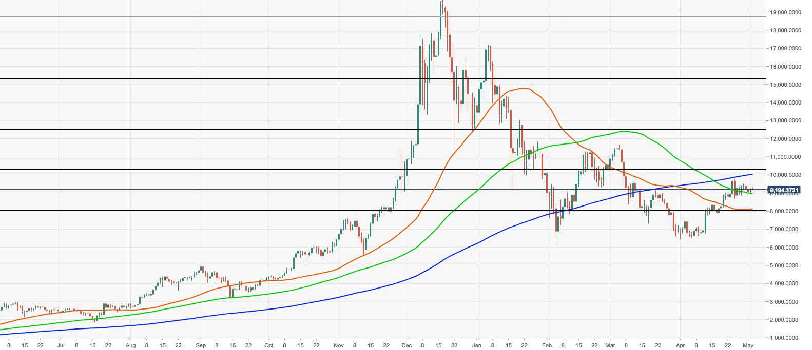 Анализ цены биткойн