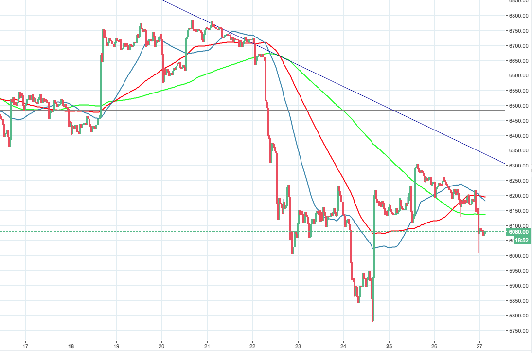 Bitcoin price hits resistance