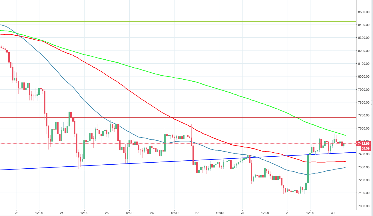 BTC/USD, the hourly chart