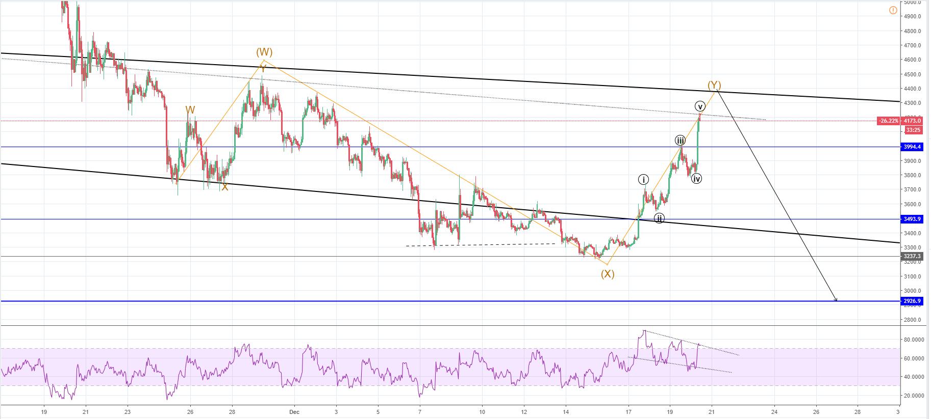 Btc Usd Chart Fxopen