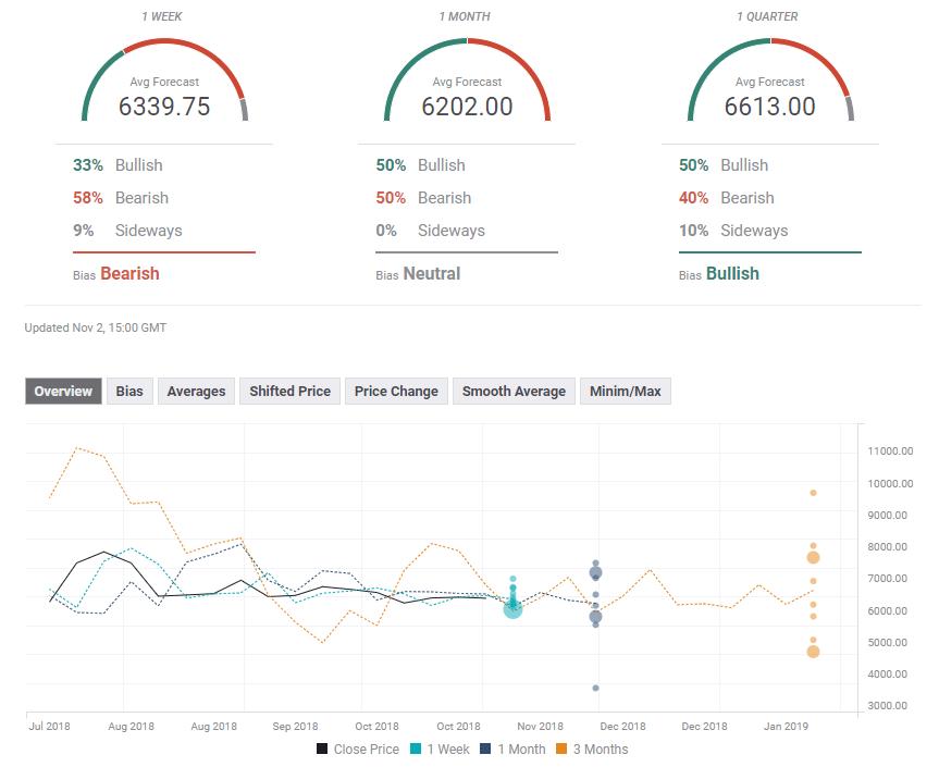 BTC USD technical forecast November 5 9 2018