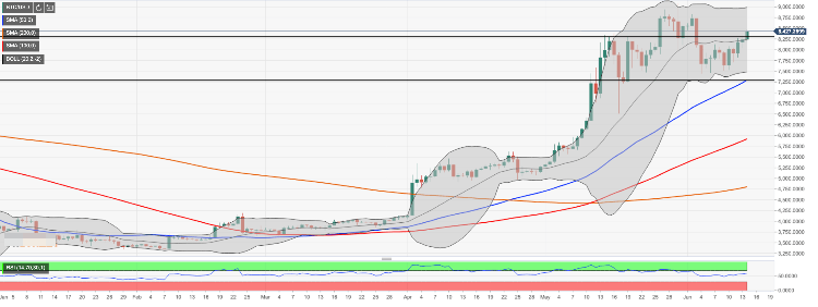 Bitcoin Price Top Forecast: Bitcoin bulls finally have their say
