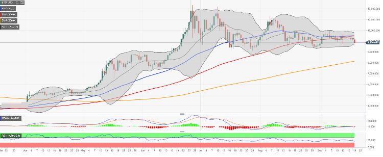 Bitcoin Tageschart