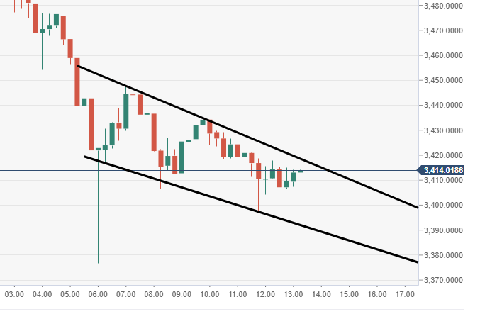 Ethereum Price Analysis: ETH falling below $100?
