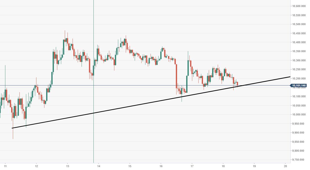 BTC/USD Kurs