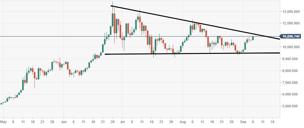 Bitcoin technical analysis: BTC/USD bulls are making a big
