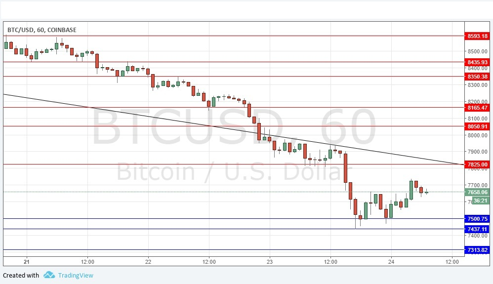 There is a long-term bearish trend and the ridiculously bullish claims that  have made for Bitcoin even as it drops by 70% in value over 6 months are  being ...