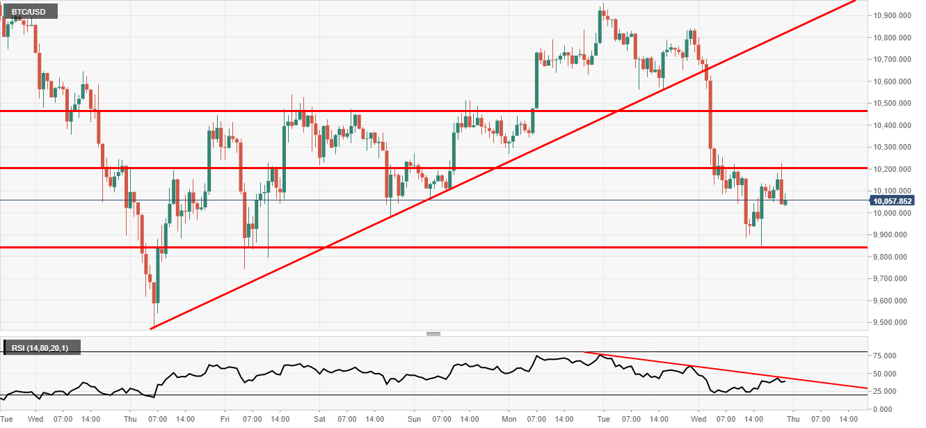 BTC USD hourly chart