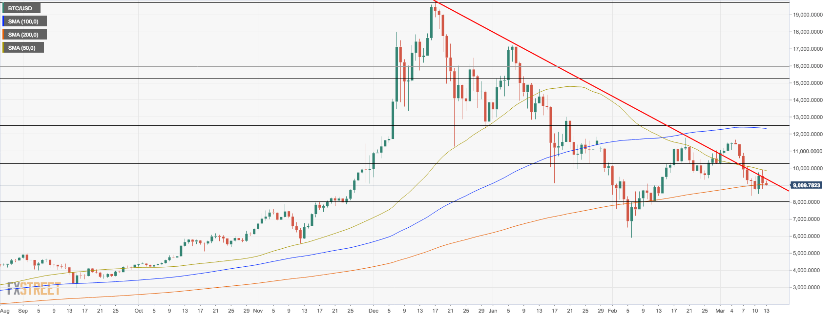 BTC/USD, the daily chart