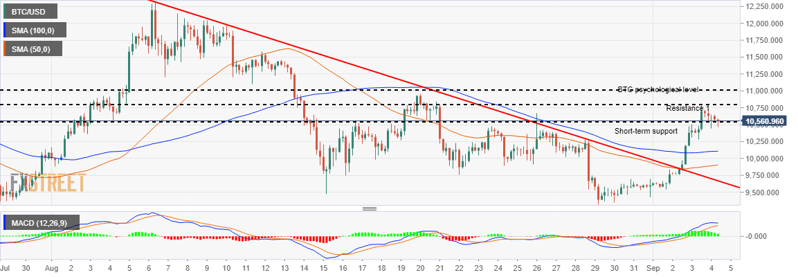 Bitcoin price analysis: BTC/USD inches closer to $10,500