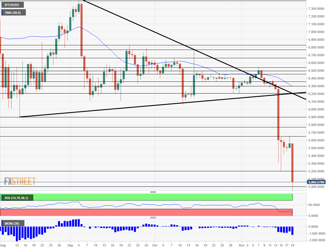 Bitcoin technical analysis November 19 2018