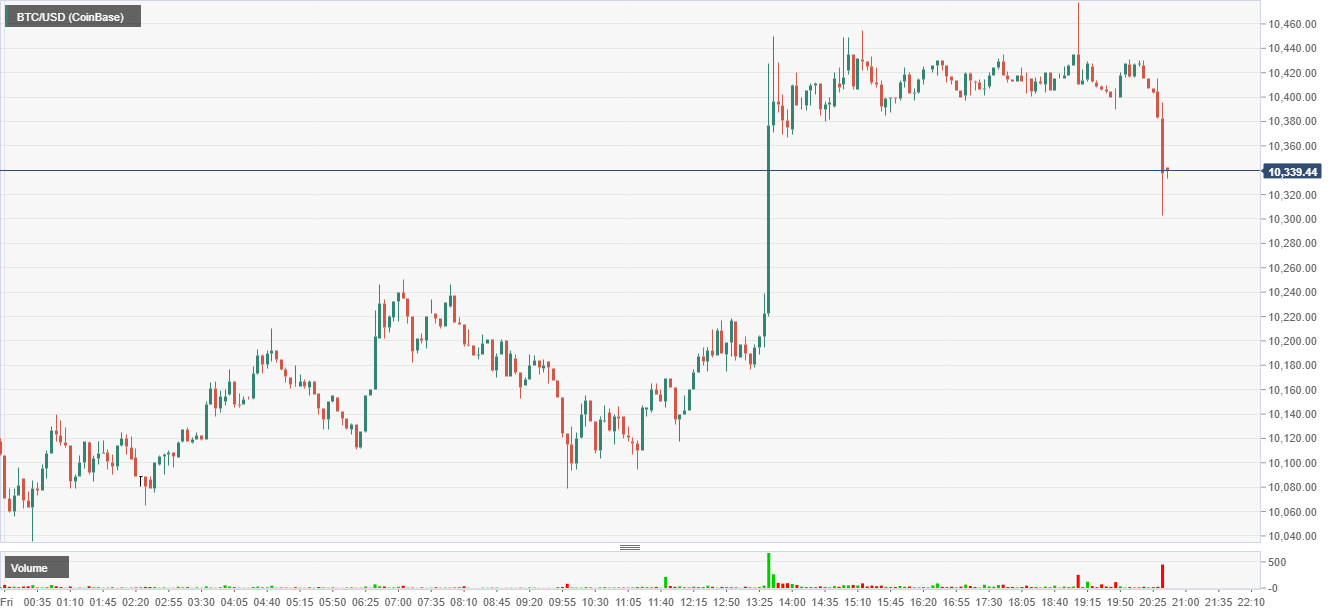 Bitcoin intraday chart