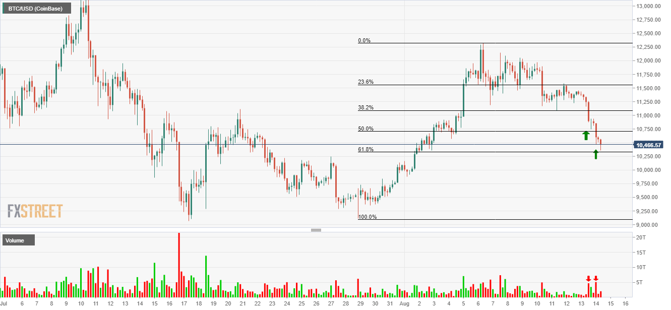 BTC/USD 4 hour chart