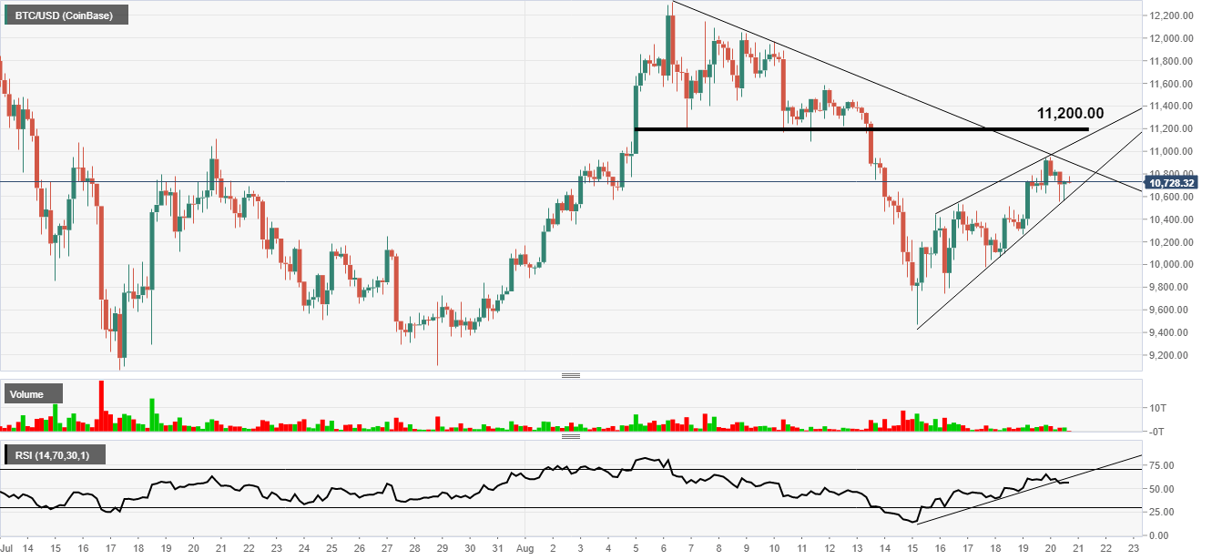 Technical Analysis: Bitcoin still looking bullish | Forex Crunch