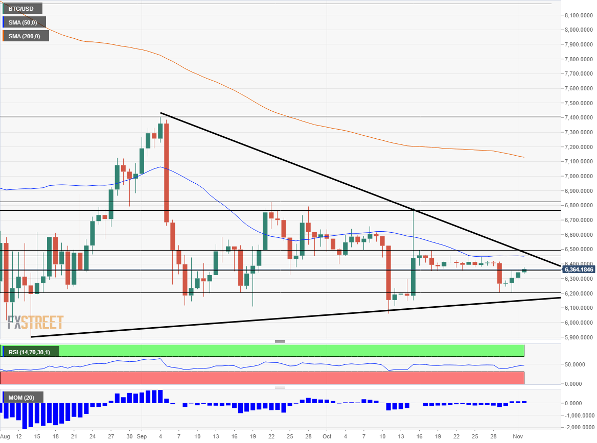 Bitcoin technical analysis November 5 9 2018
