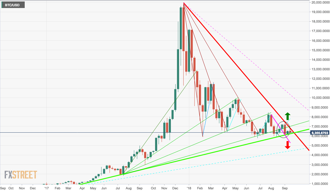 Btc Usd Triangle Formation Steven Hatzakis Fxstreet September 18 2018