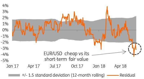 EURUSD cheap
